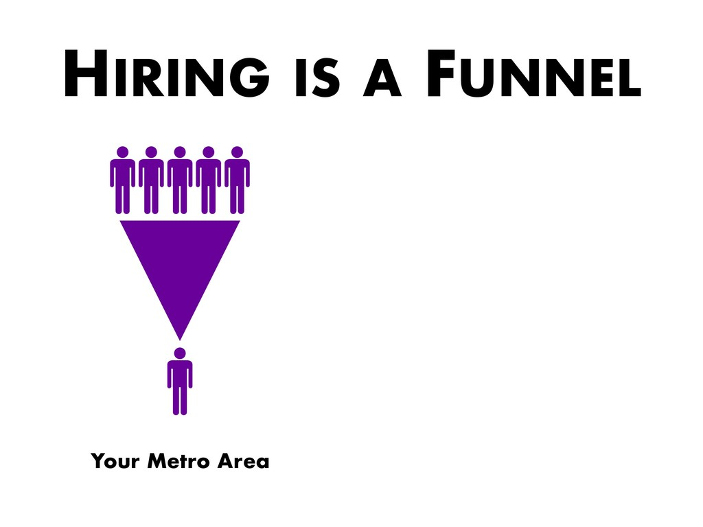 HIRING IS A FUNNEL Your Metro Area
