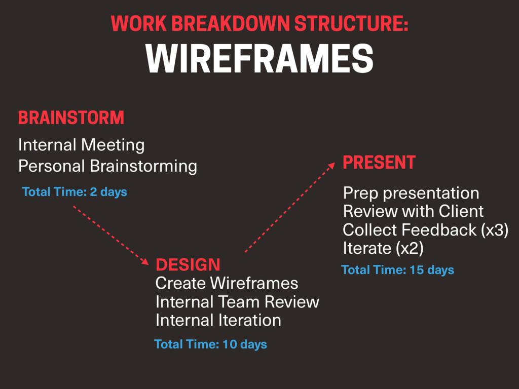 WORK BREAKDOWN STRUCTURE:  WIREFRAMES BRAINSTO...