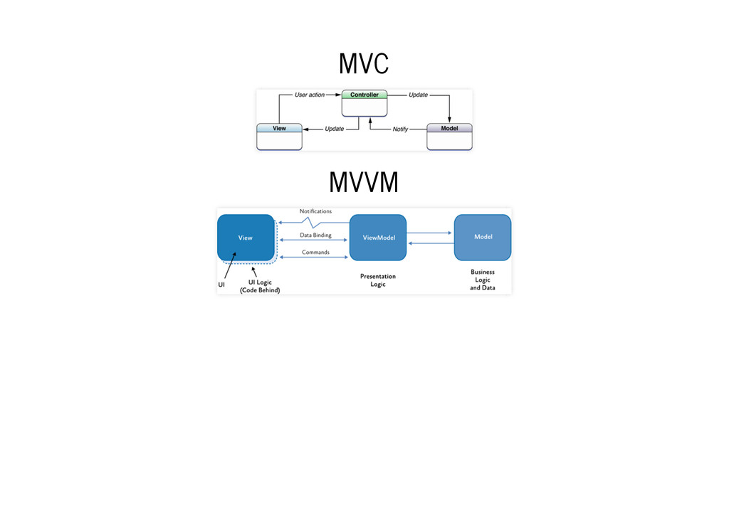 MVC MVC MVVM MVVM
