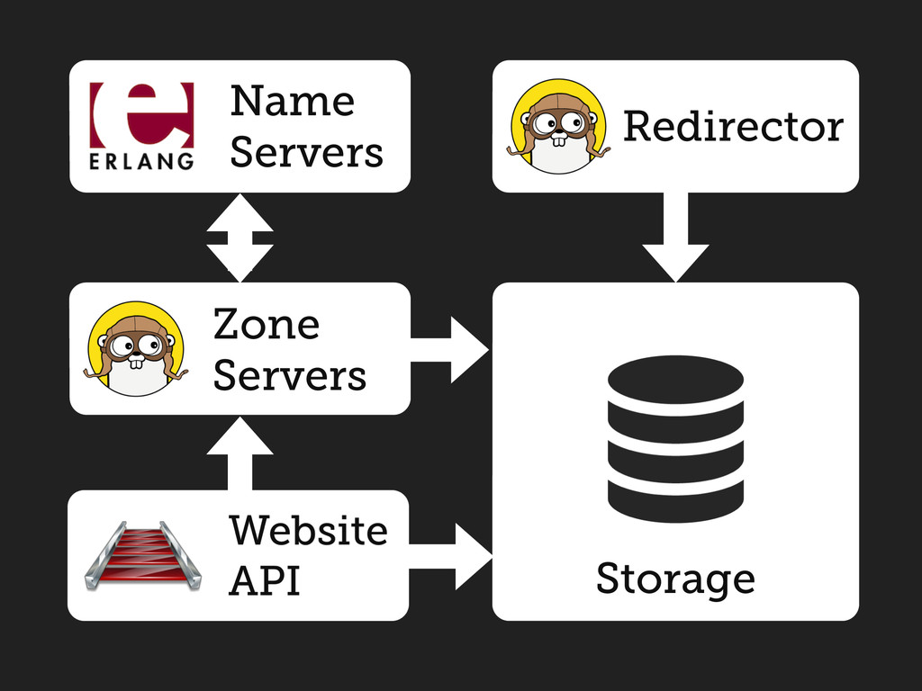 Name Servers Redirector Zone Servers Storage