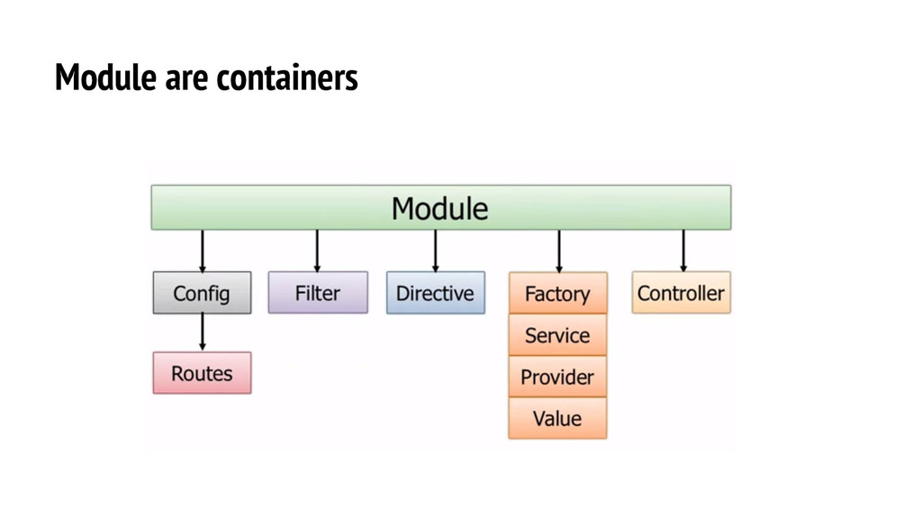 Module are containers
