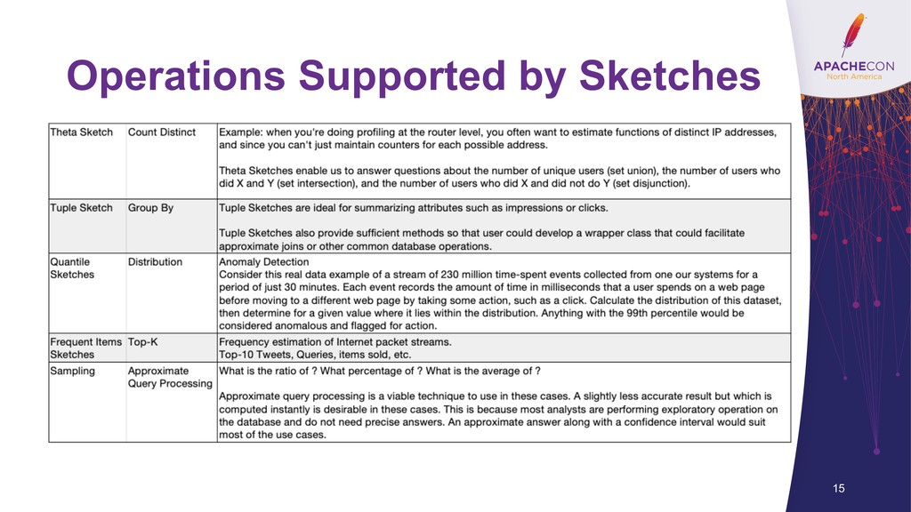 Operations Supported by Sketches 15