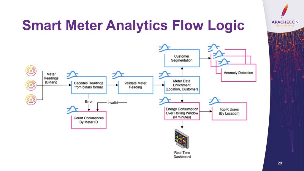 Smart Meter Analytics Flow Logic 28