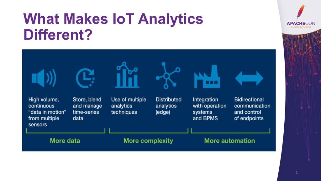 What Makes IoT Analytics Different? 4