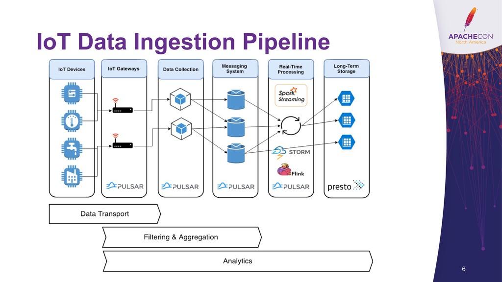 IoT Data Ingestion Pipeline 6