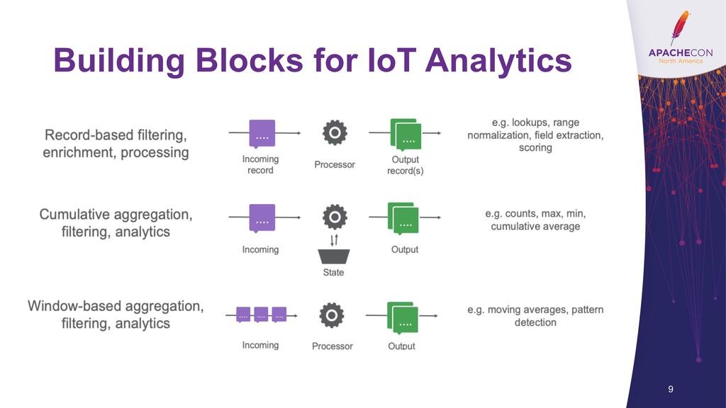 Building Blocks for IoT Analytics 9