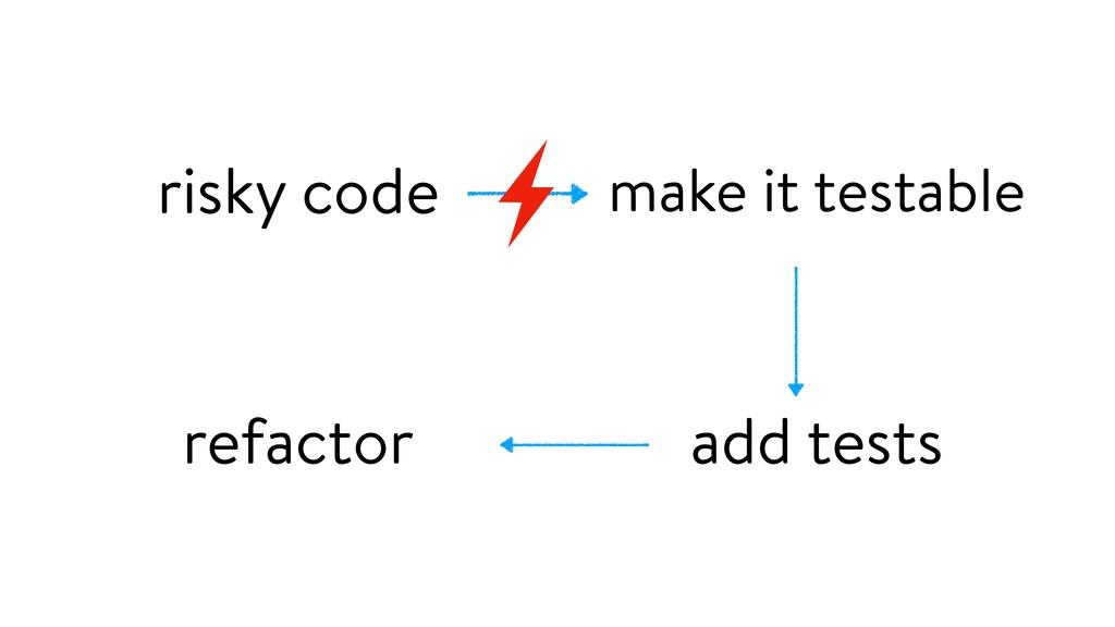 make it testable risky code add tests refactor