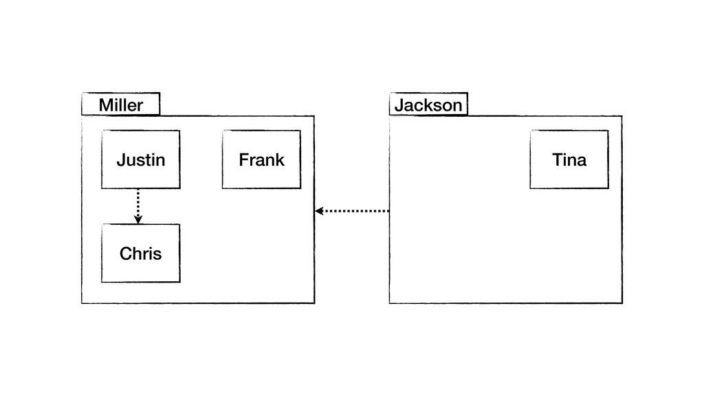 Justin Miller Frank Chris Jackson Tina