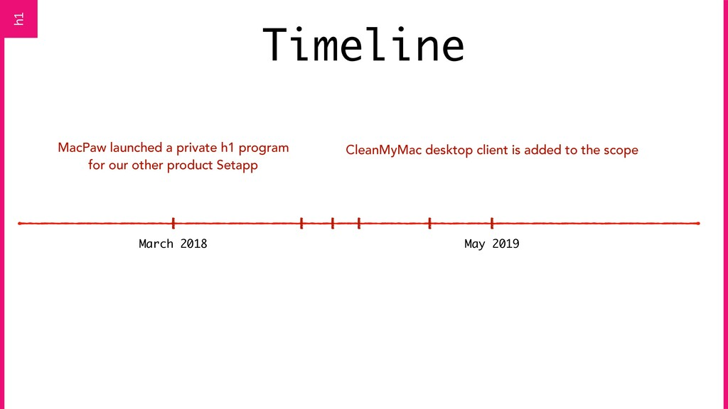 Timeline March 2018 MacPaw launched a private h...