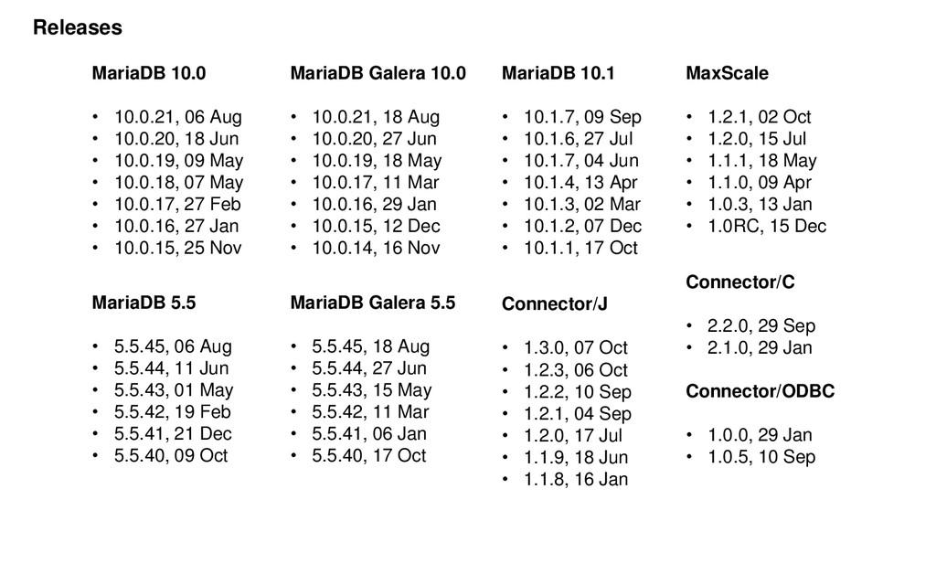 MariaDB 10.0 • 10.0.21, 06 Aug • 10.0.20, 18 Ju...