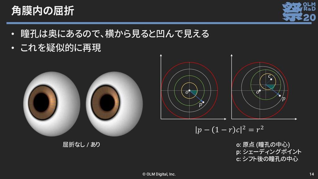 角膜内の屈折 • 瞳孔は奥にあるので、横から見ると凹んで見える • これを疑似的に再現    ...