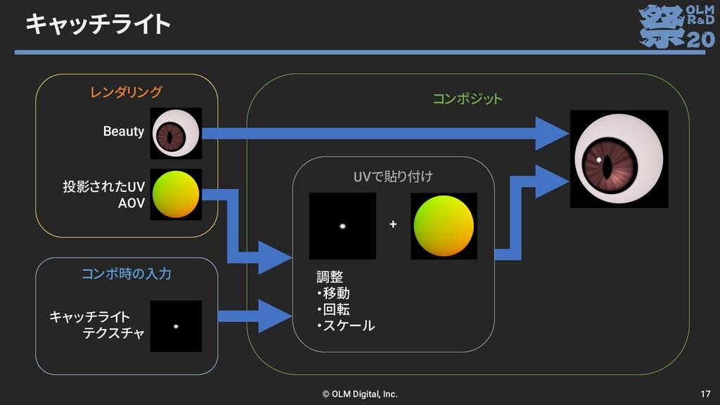 キャッチライト © OLM Digital, Inc. 17 コンポ時の入力 レンダリング コ...