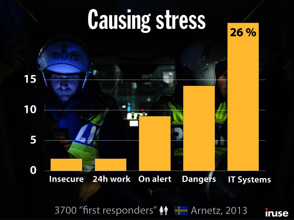 0 5 10 15 Insecure 24h work On alert Dangers 26...