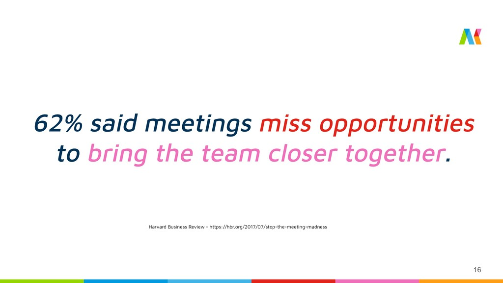 62% said meetings miss opportunities to bring t...