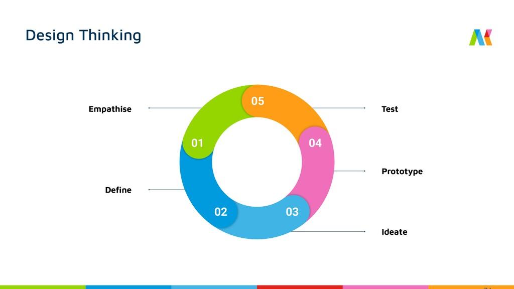 Design Thinking Empathise Define Ideate Test Pro...
