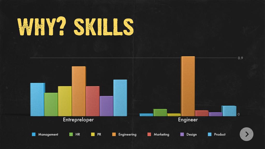 why? skills 0 0.9 Entrepreloper Engineer Manage...