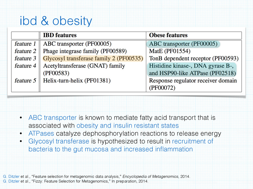 ibd & obesity • ABC transporter is known to med...