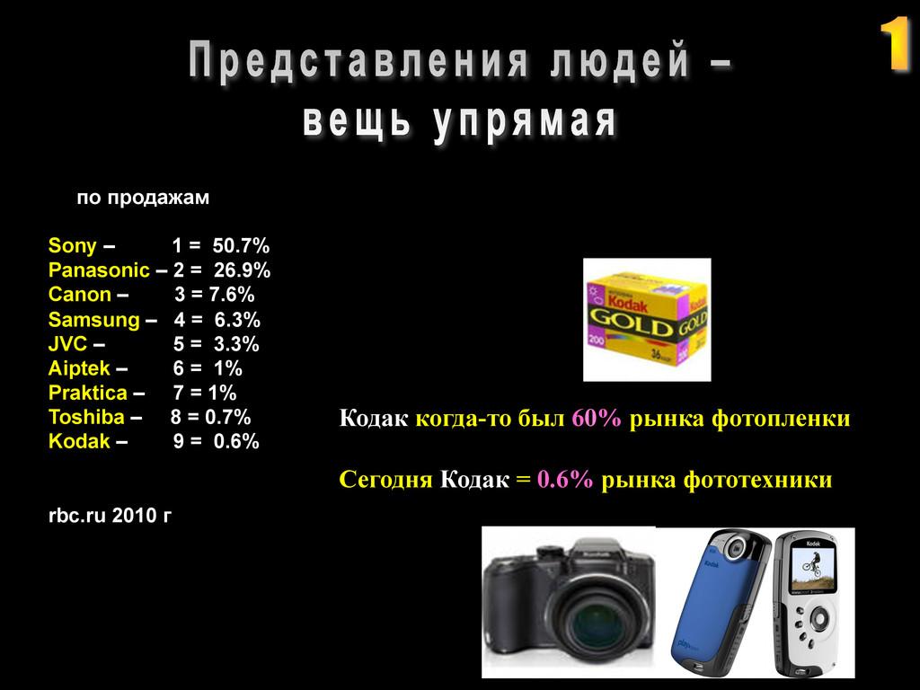 ! Кодак когда-то был 60% рынка фотопленки Сег...