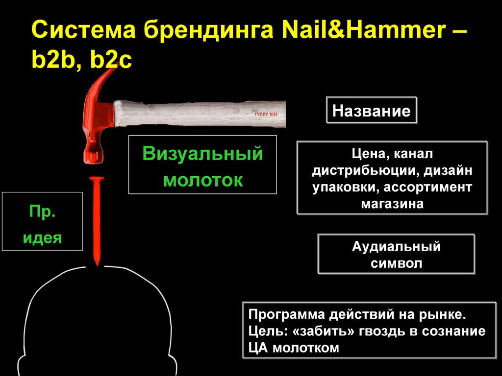 Пр. идея Визуальный молоток Аудиальный символ Н...