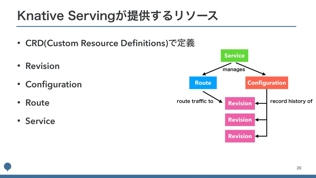 • CRD(Custom Resource Definitions)Ͱఆٛ • Revision...