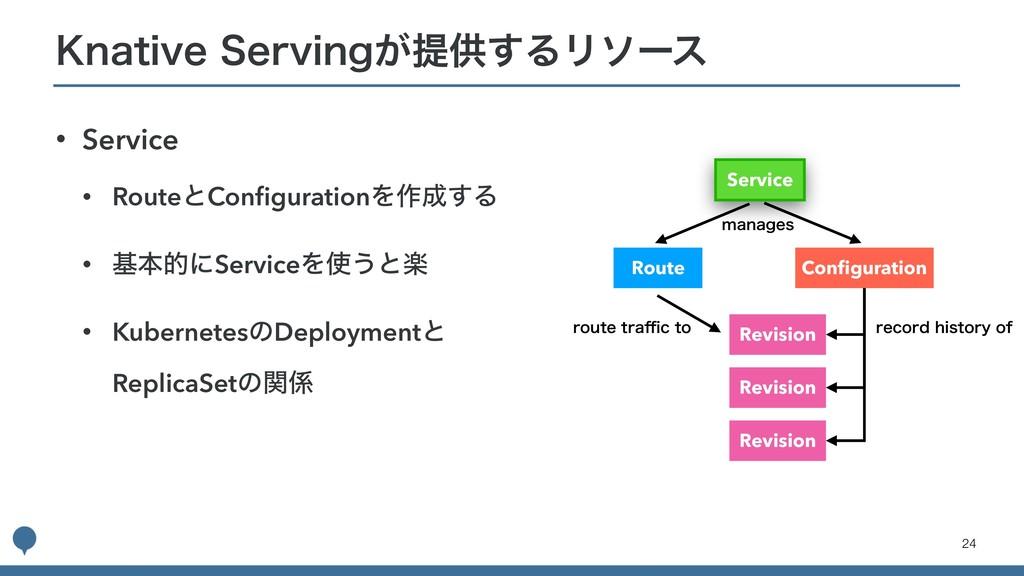 • Service • RouteͱConfigurationΛ࡞͢Δ • جຊతʹServi...