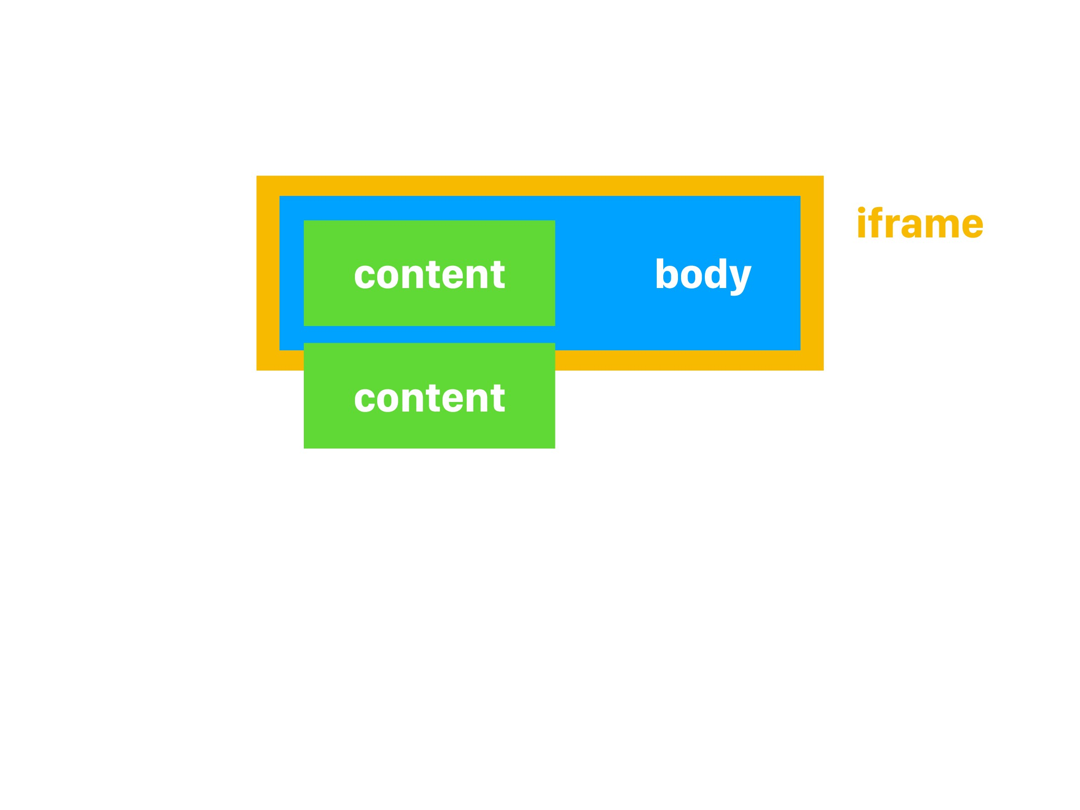 body content content iframe