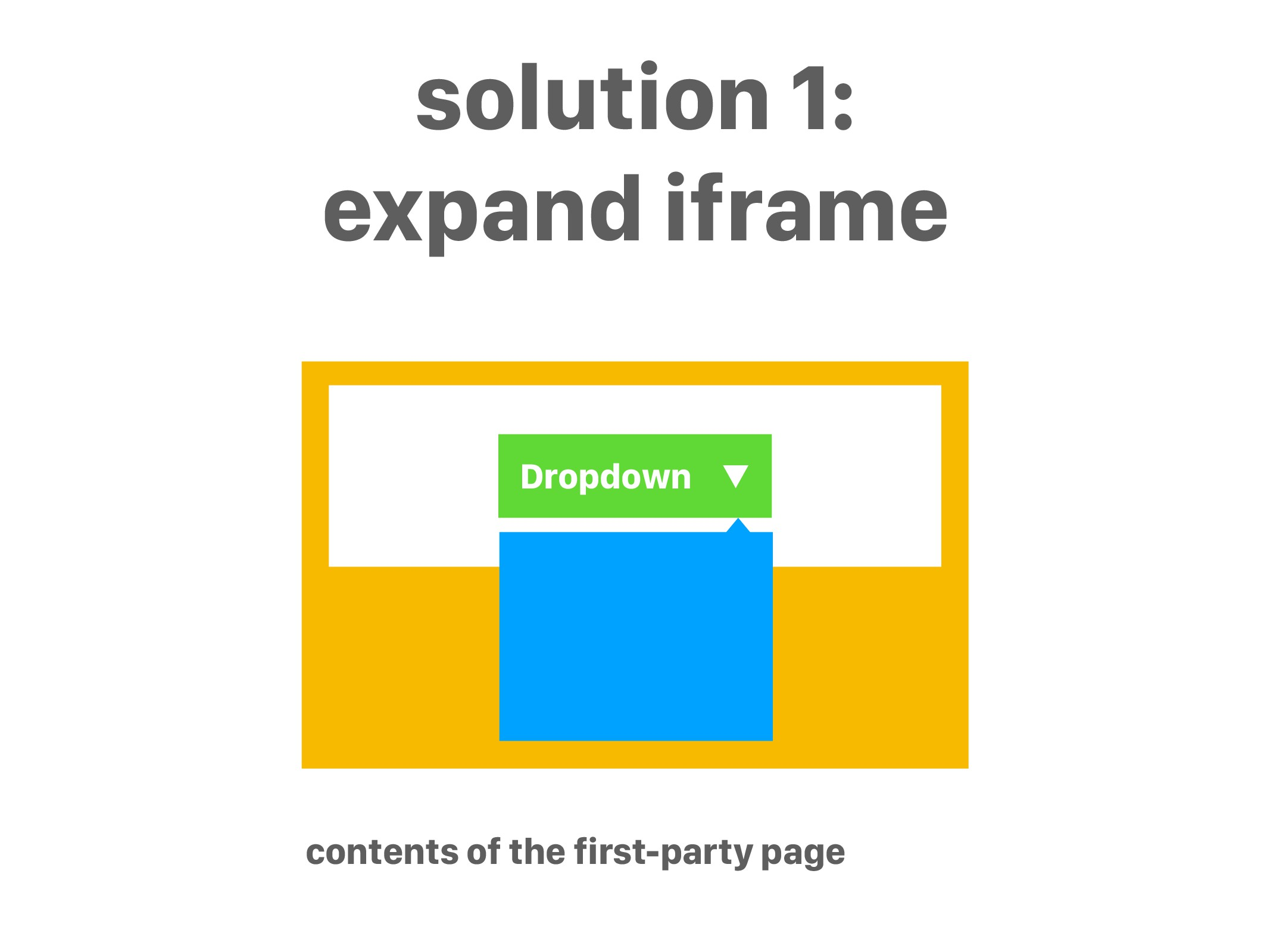 Dropdown ▼ solution 1: expand iframe contents o...