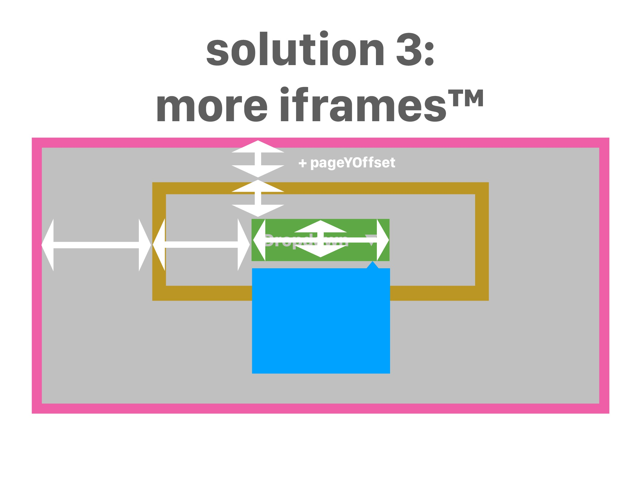 Dropdown ▼ solution 3: more iframes™ r + pageYO...