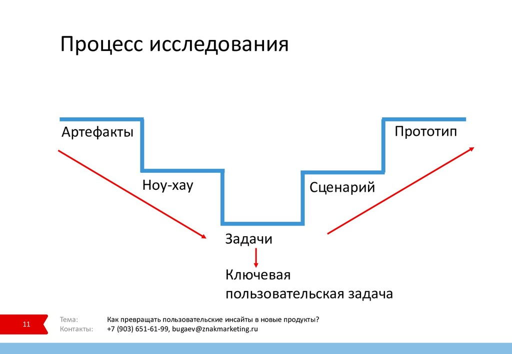 Процесс исследования 11 Тема: Как превращать по...