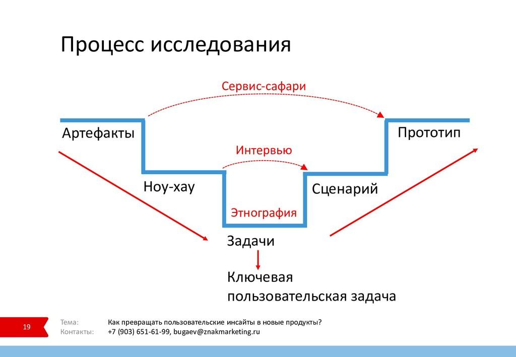 Процесс исследования 19 Тема: Как превращать по...