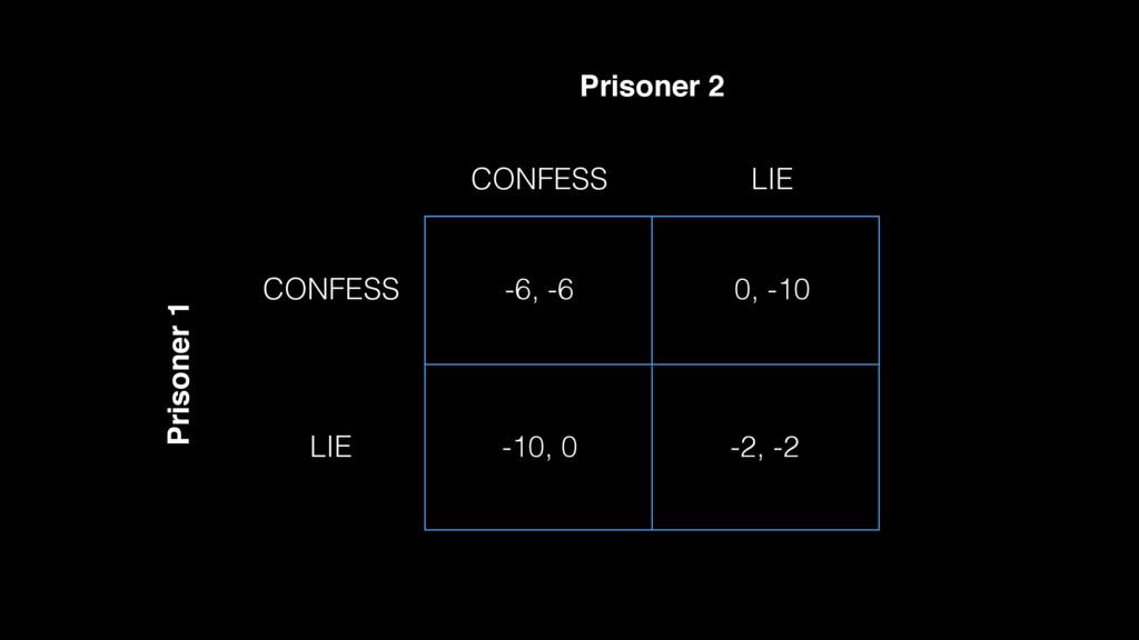CONFESS CONFESS LIE LIE -6, -6 0, -10 -10, 0 -2...