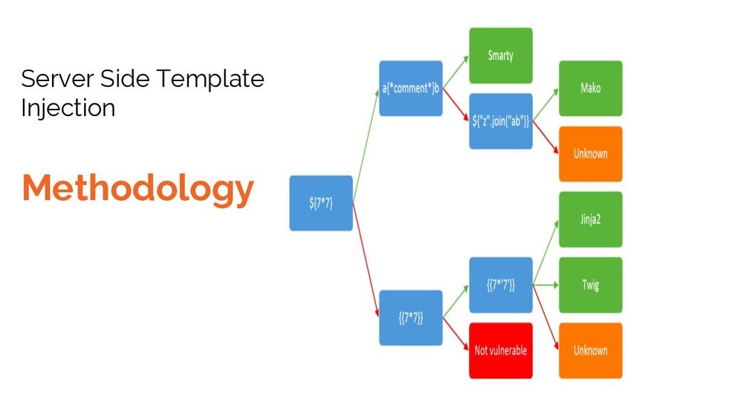 Server Side Template Injection Methodology