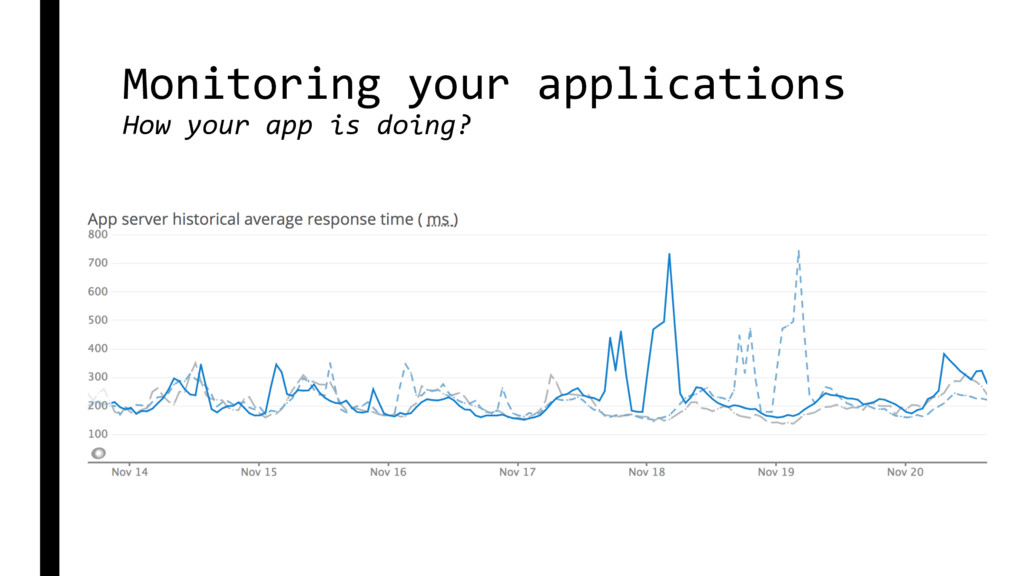 Monitoring your applications How your app is do...