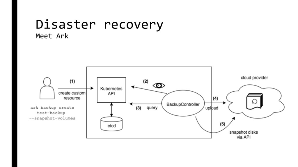 Disaster recovery Meet Ark