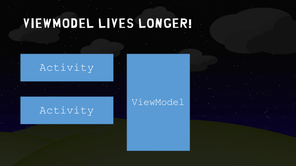 ViewMODEL lives LOngER! Activity Activity ViewM...