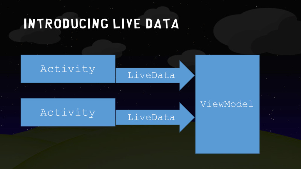 IntroduciNG LIVE DATA Activity Activity LiveDat...