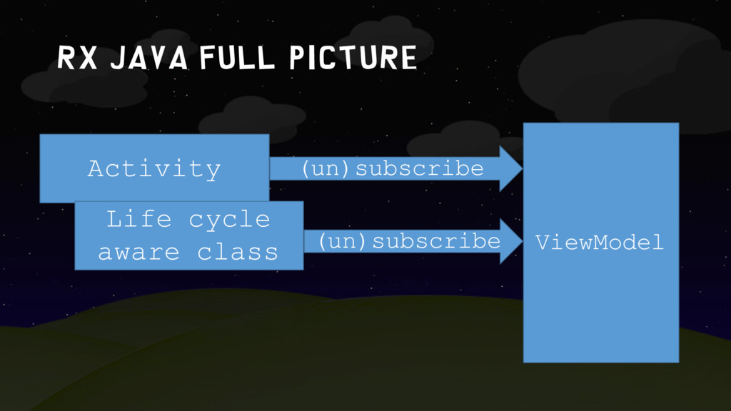Rx Java FULL PICTURE Activity ViewModel Life cy...