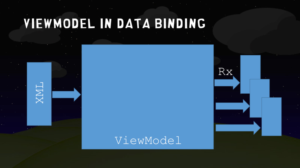 ViewModel in data binding Rx XML ViewModel