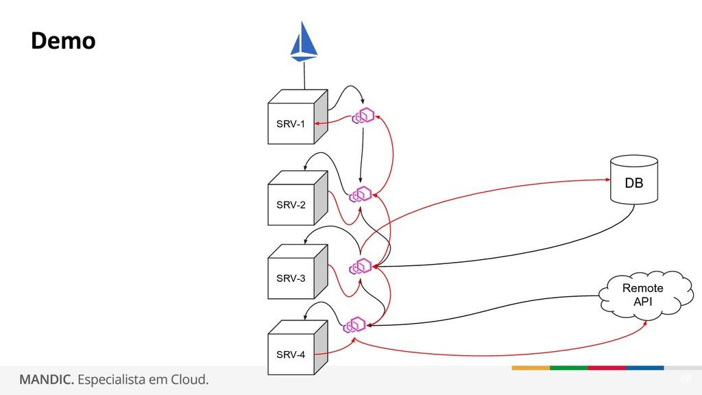 46 SRV-1 DB Remote API SRV-2 SRV-4 SRV-3