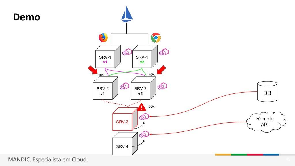 49 SRV-1 v1 DB Remote API SRV-2 v1 SRV-4 SRV-3 ...