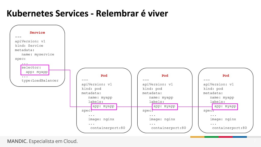 7 Service --- apiVersion: v1 kind: Service meta...