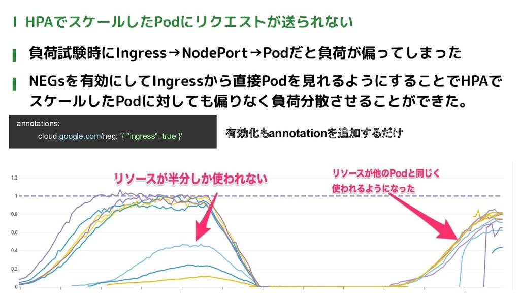 Ⅰ HPAでスケールしたPodにリクエストが送られない 負荷試験時にIngress→NodeP...