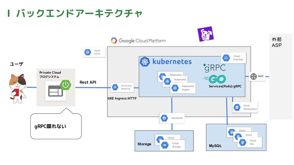 Ⅰ バックエンドアーキテクチャ ユーザ Private Cloud ブログシステム Servi...