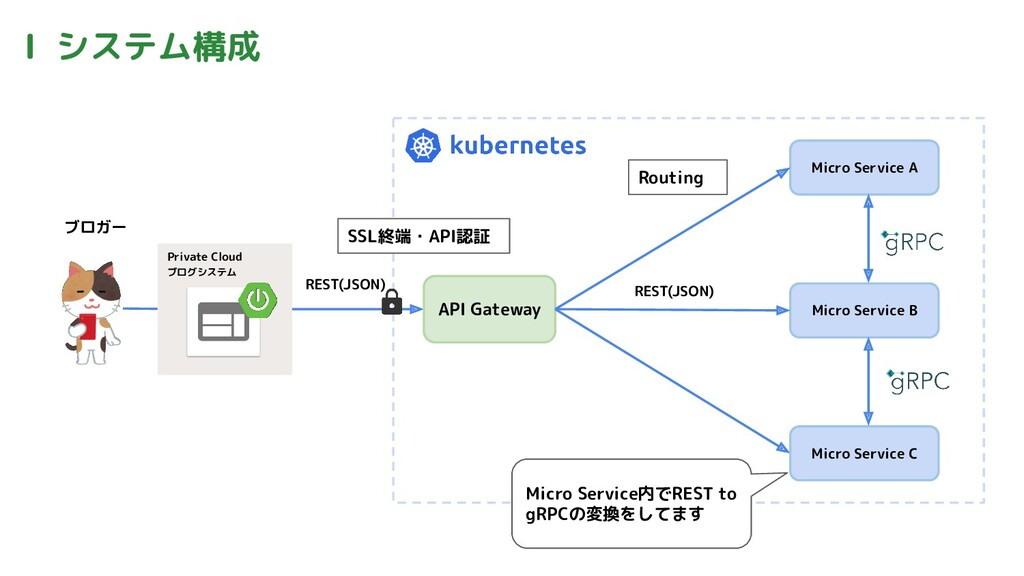 Ⅰ システム構成 ブロガー Private Cloud ブログシステム API Gateway...