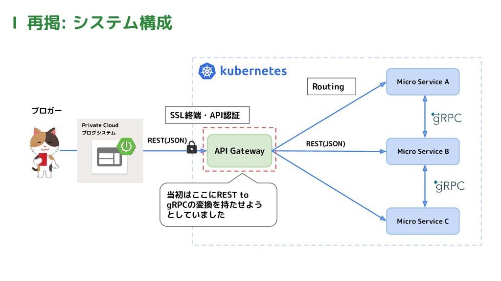 Ⅰ 再掲: システム構成 ブロガー Private Cloud ブログシステム REST(JS...