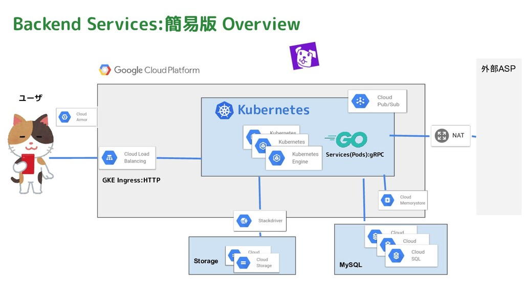 Backend Services:簡易版 Overview Services(Pods):gR...