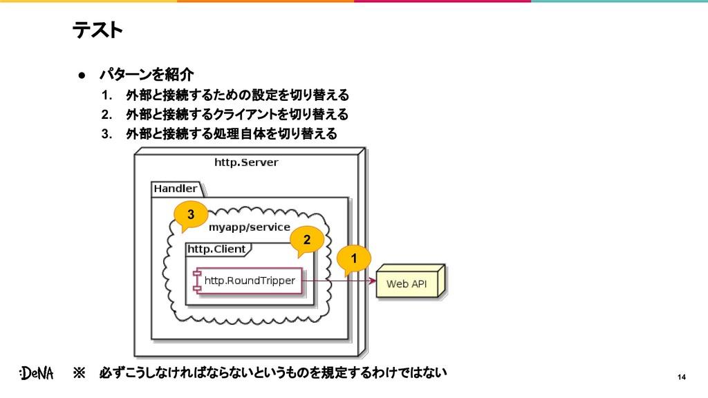 テスト ● パターンを紹介 1. 外部と接続するための設定を切り替える 2. 外部と接続するク...
