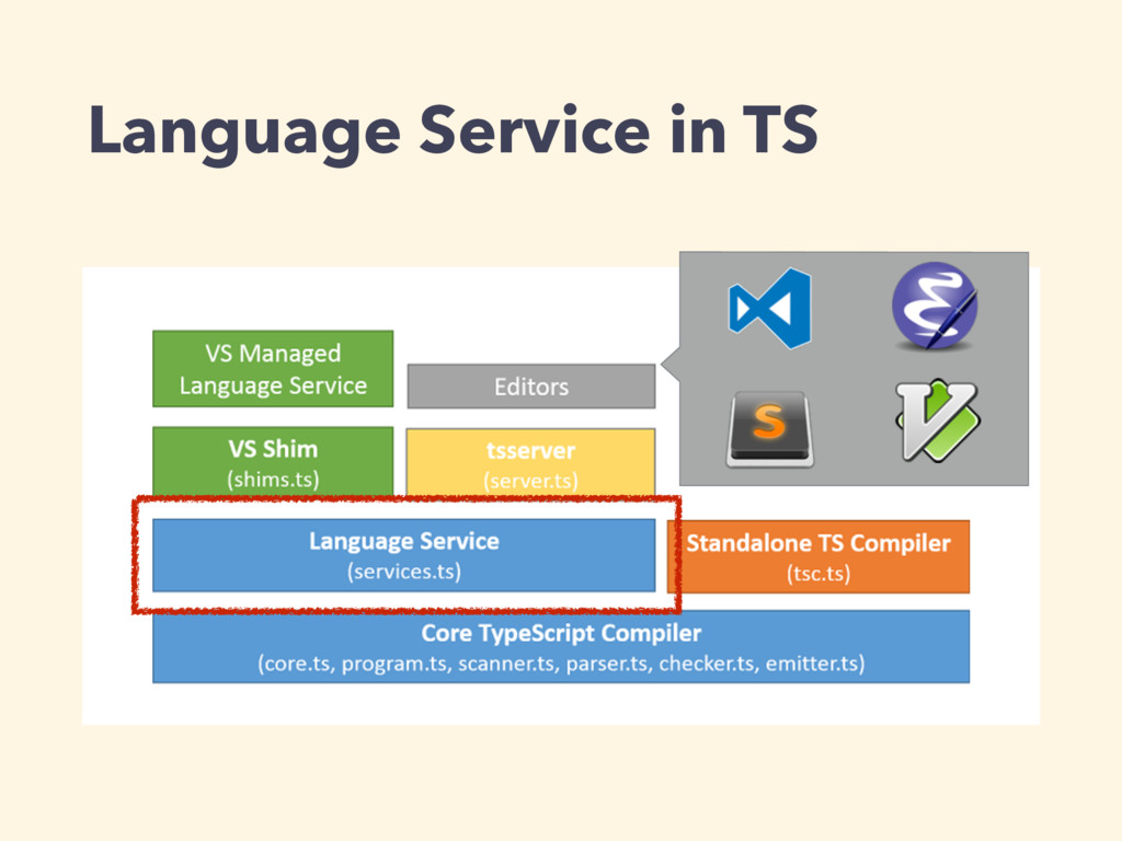 Language Service in TS