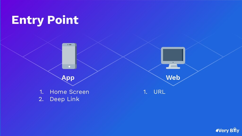 1. Home Screen 2. Deep Link 1. URL App Web Entr...