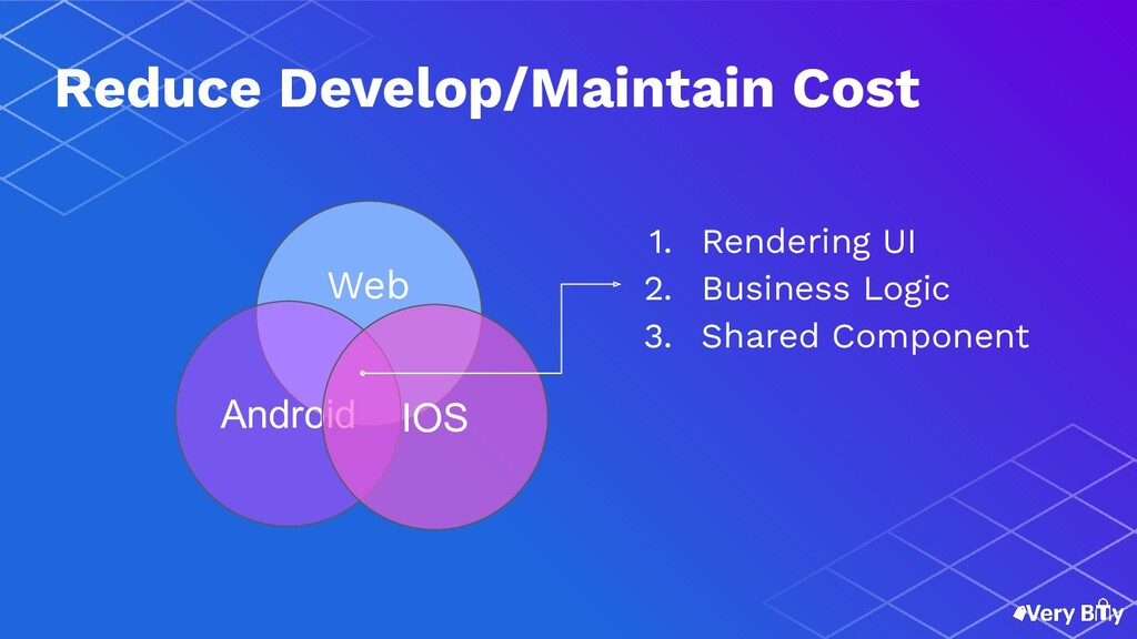 Android IOS Web 1. Rendering UI 2. Business Log...